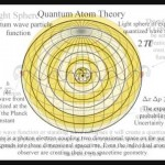 The Theory of Everything, Quantum Atom Theory